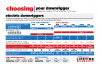 Choosing the right Electric Downrigger – Comparison Chart
