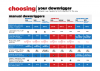 Choosing the right Manual Downrigger – Comparison Chart